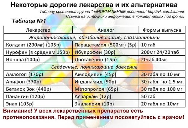 стоимость препаратов похудения